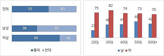 45625d8cdcb 자료: 고려대 SSK 불평등과민주주의연구센터·한국리서치 <여론속의 여론> n=1,000